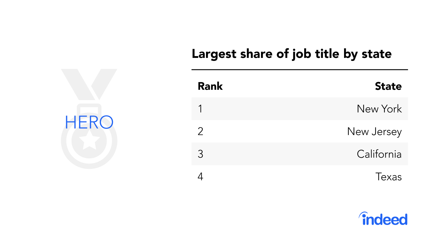 """The top four states with the largest share of the job title """"hero."""""""