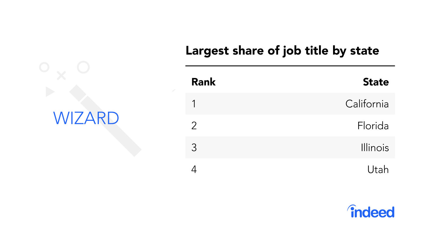 """The top four states with the largest share of the job title """"wizard."""""""