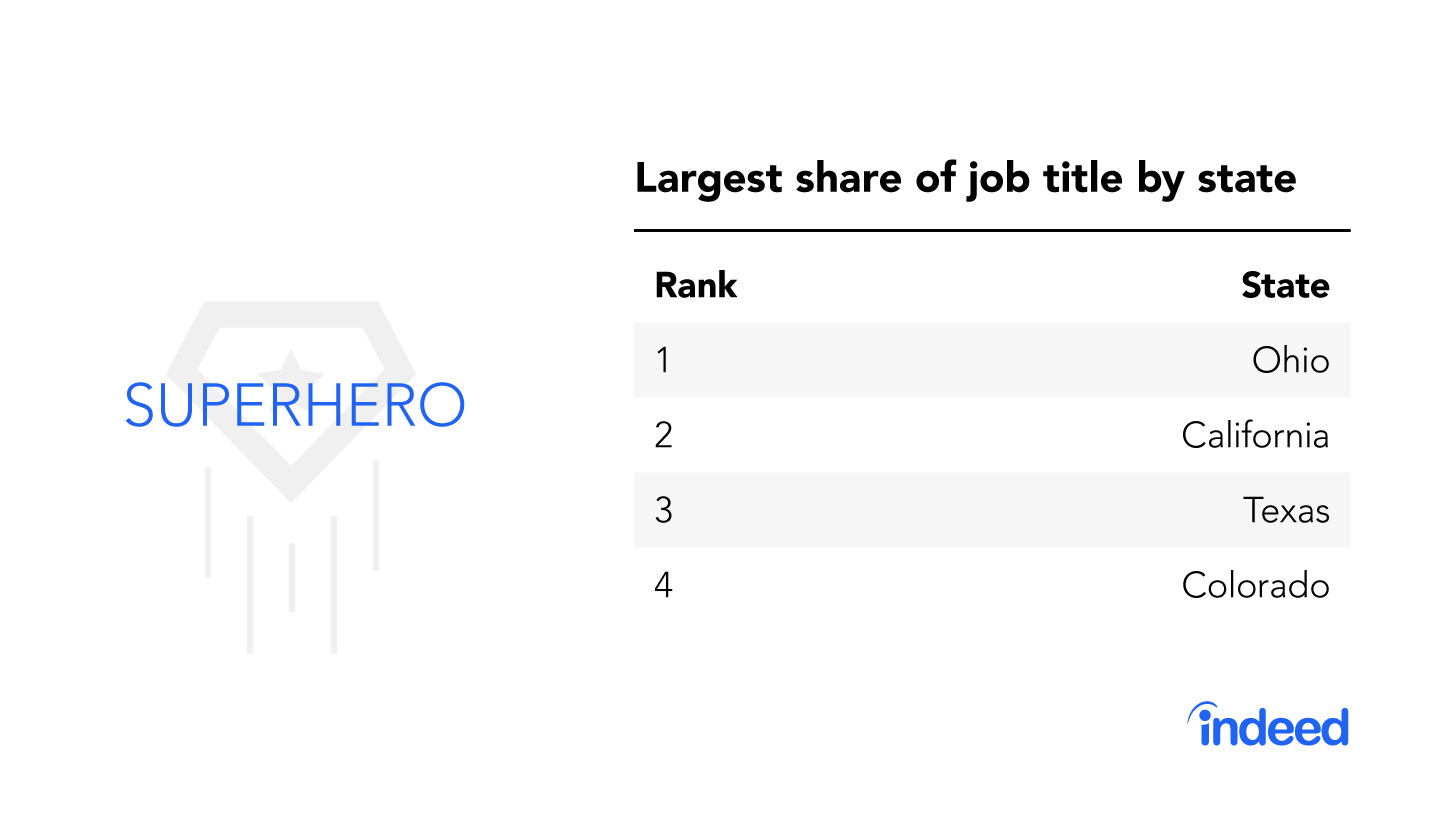 """The top four states with the largest share of the job title """"superhero."""""""