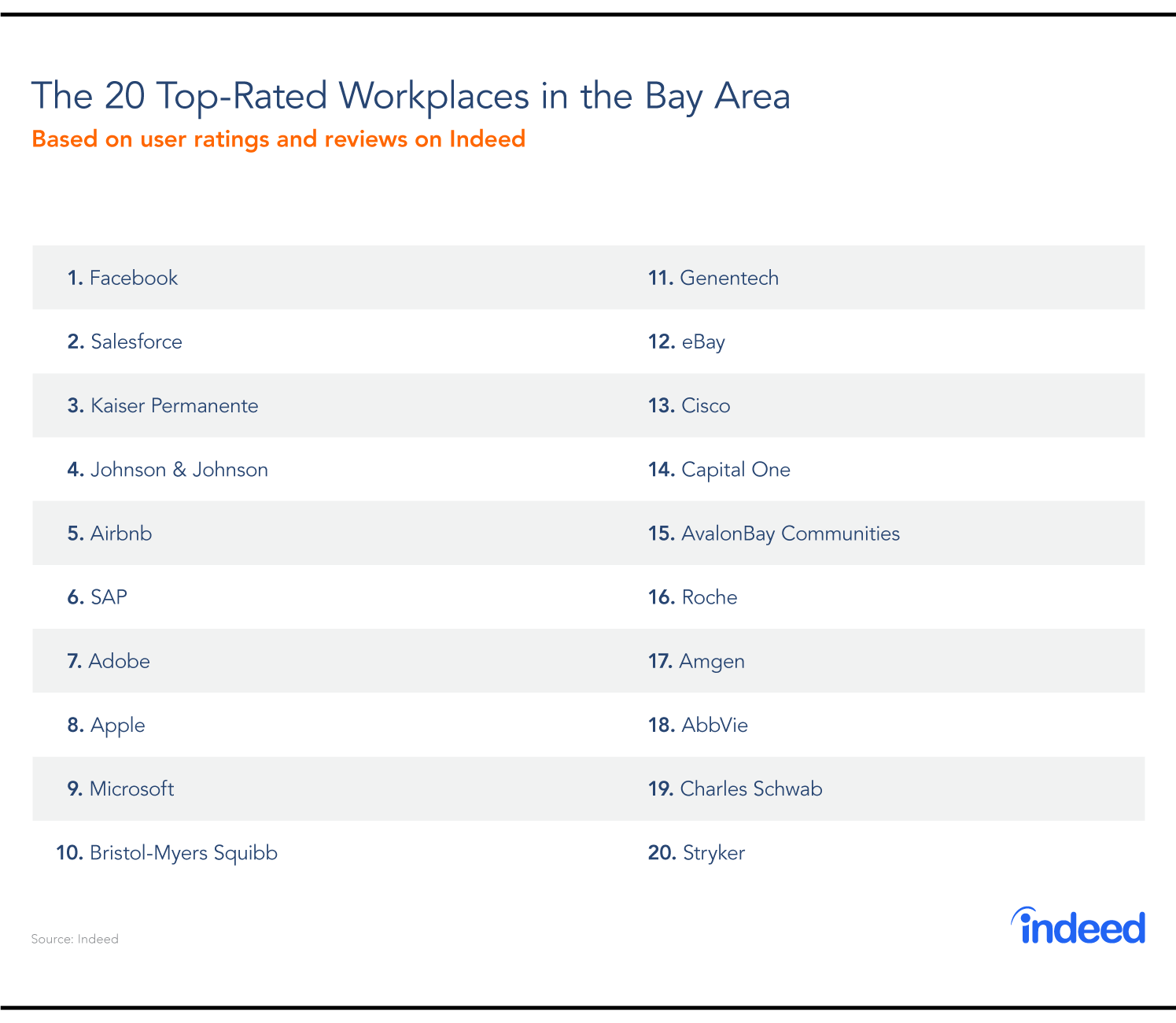 Table compiled of the 20 top-rated workplaces in the Bay Area for 2018.