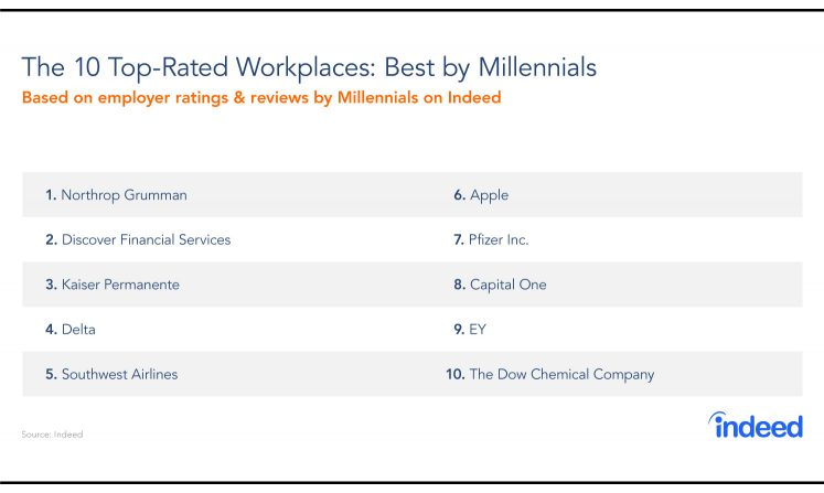 Table compiled of the 10 top-rated workplaces by Millennials from 2016 to 2018.