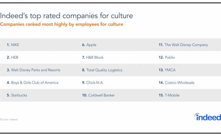 Table highlighting the 15 companies most highly ranked by employees for culture.