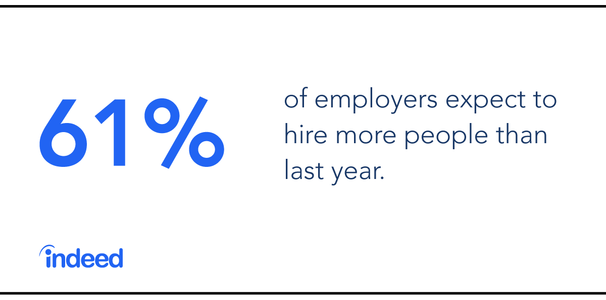 61% of employers expect to hire more people than last year.