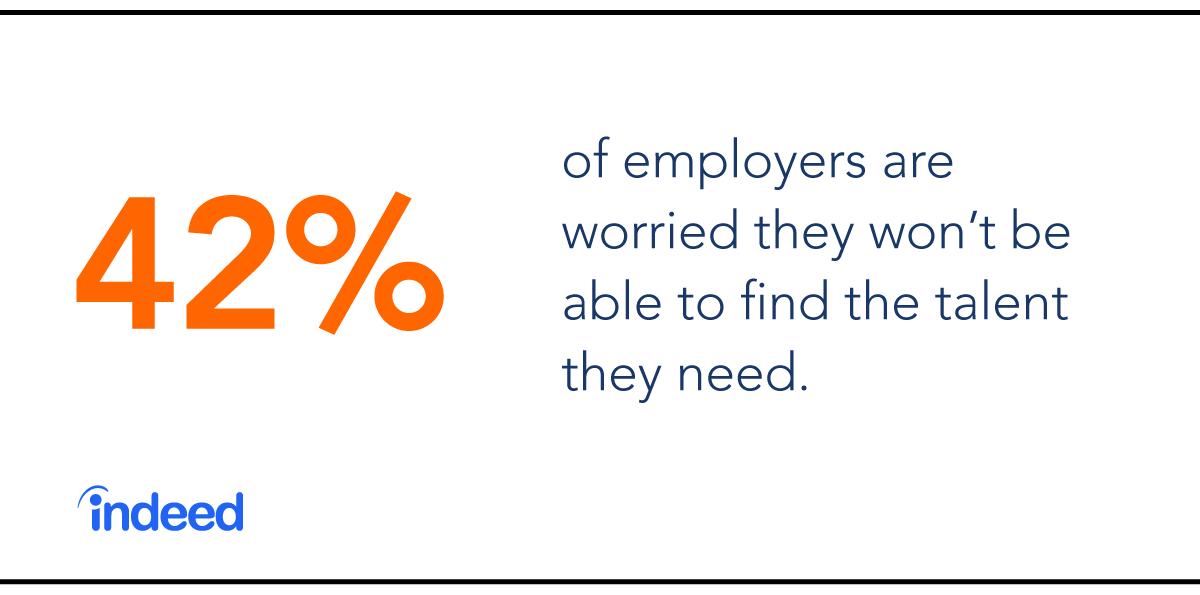 42% of employers are worried they won't be able to find the talent they need.
