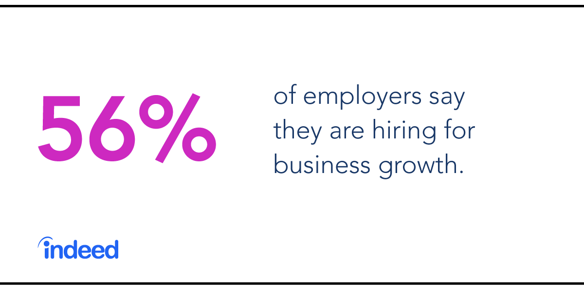 56% of employer say they are hiring for business growth.