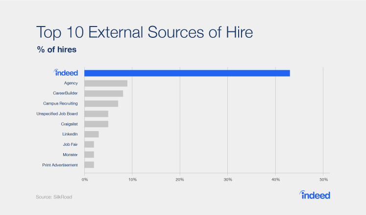 Indeed is also the most dominant source of interviews, delivering 52% of external.i