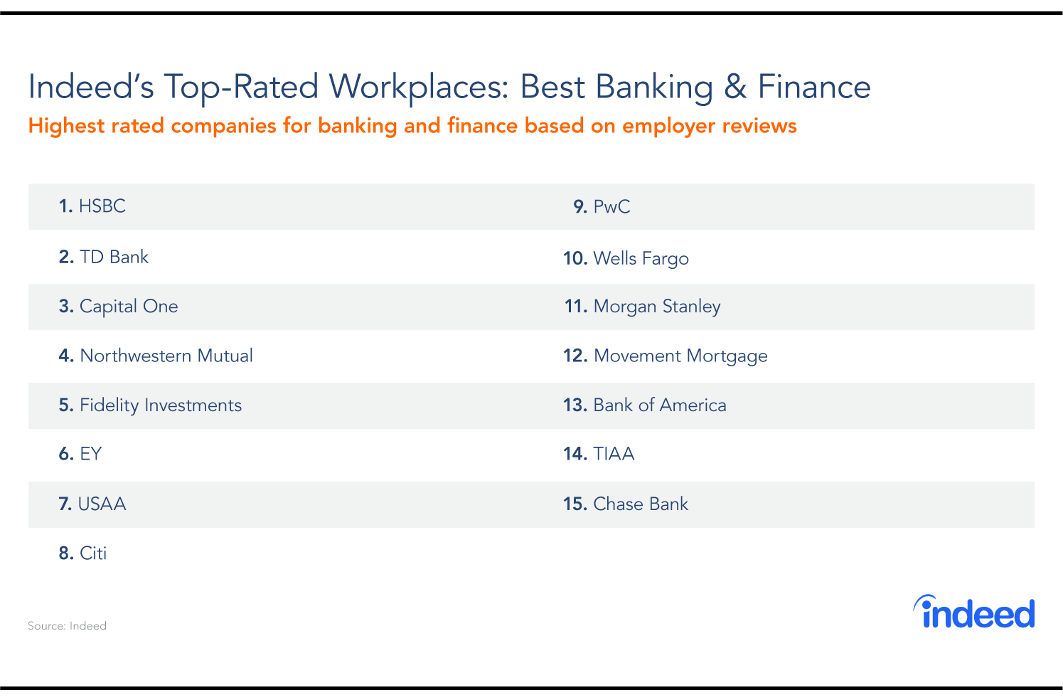 Table compiled of the 15 top-rated banking and financial service workplaces to work for in 2018.