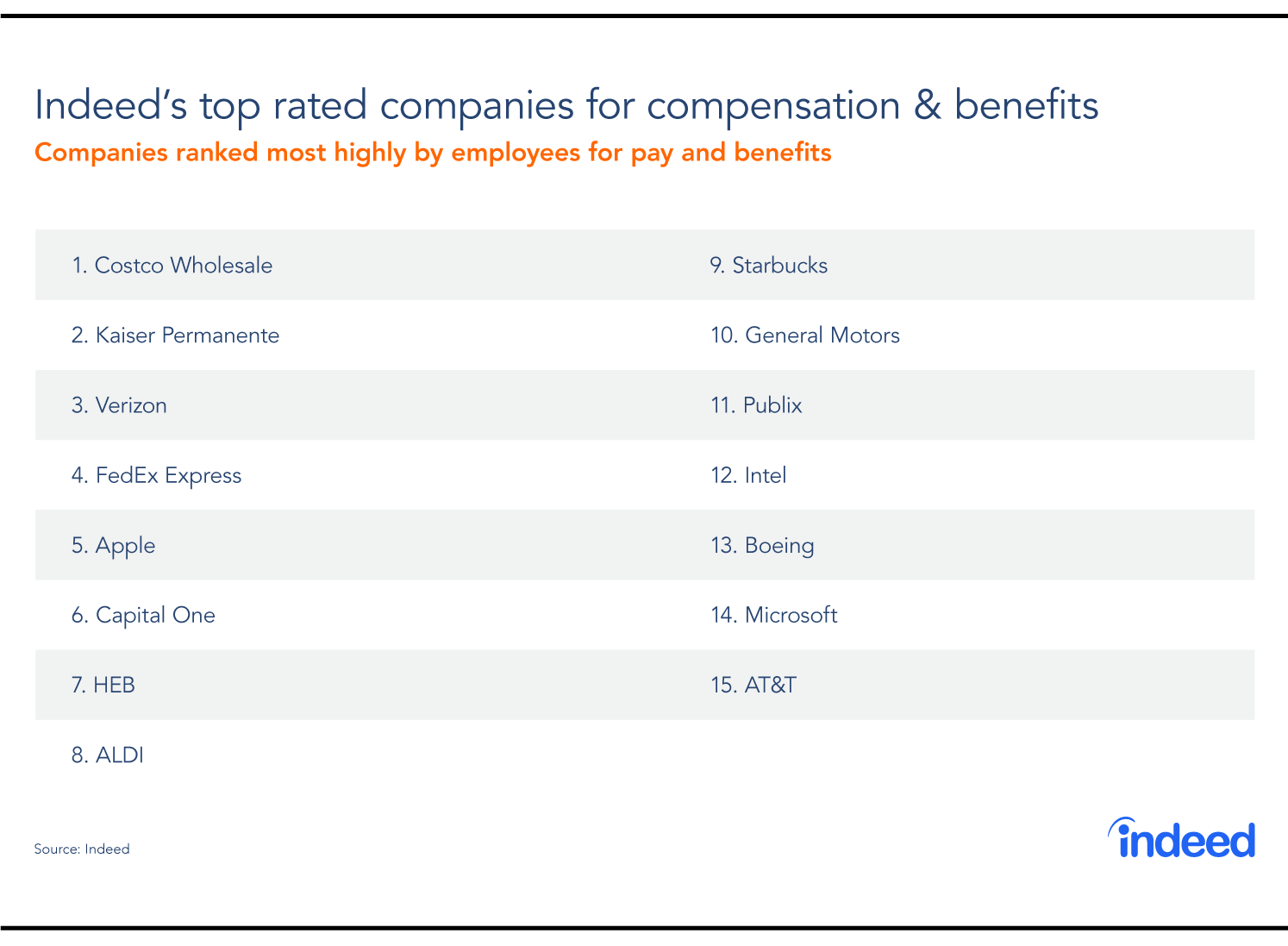 Table showing the 15 top-rated companies for compensation and benefits, ranked by Indeed users.