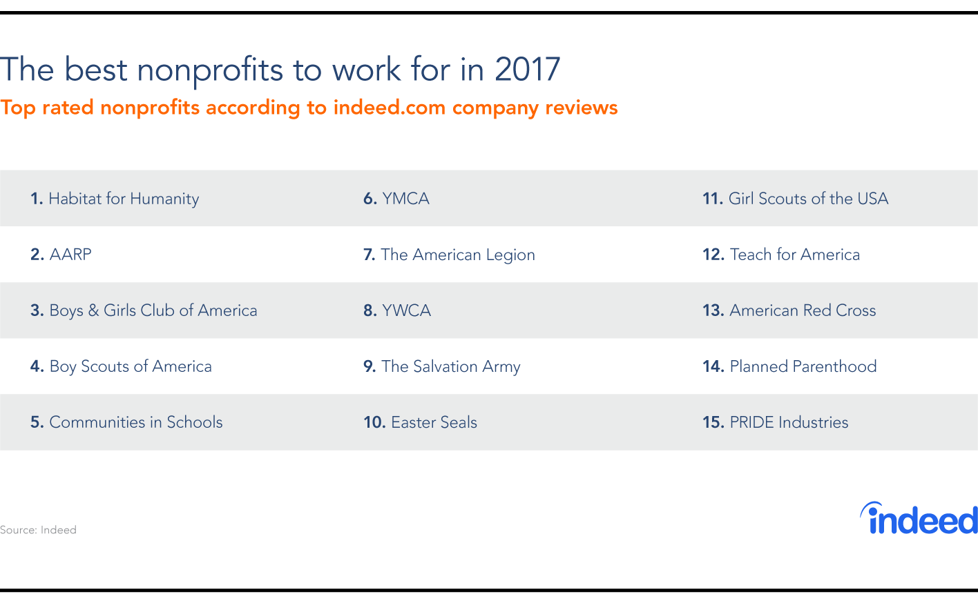 Table compiled of the top 15 nonprofits to work for in 2017, with Habitat for Humanity topping the list.