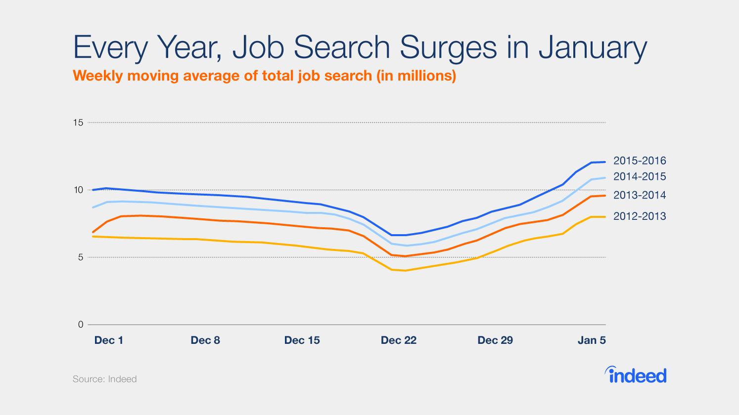 Job search surges in January every year. This year, search increased by 43%.