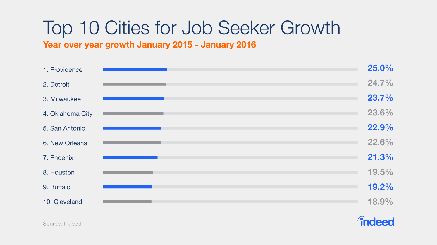 Job search increased the most in these ten cities.