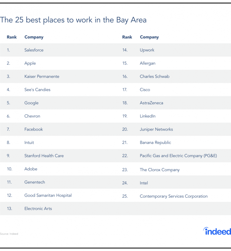 The top 25 best places to work in the Bay Area in 2017 based on Indeed employee reviews.