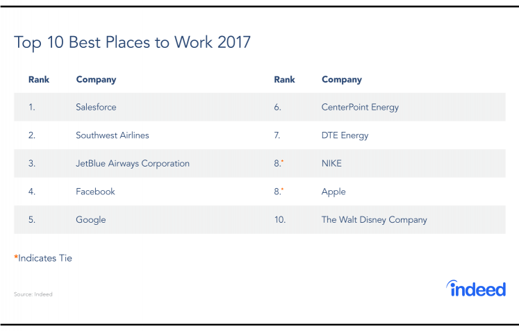 The top 10 best places to work in 2017, based on Indeed employee reviews.