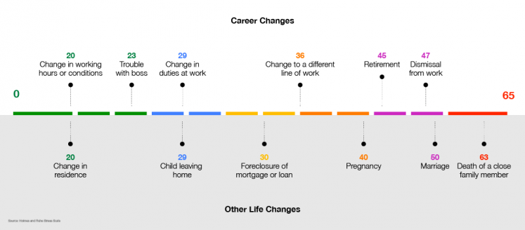 Career changes, alongside other life changes, paired with their coordinating levels of stress on the Holmes and Rahe stress scale.