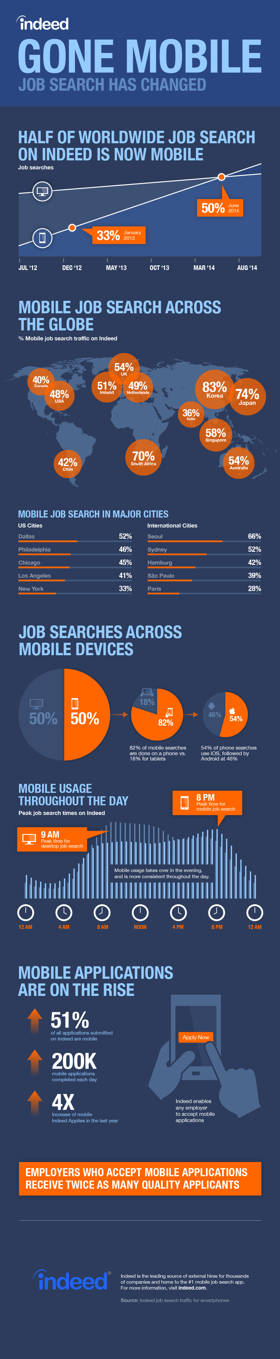 [INFOGRAPHIC] Job Search Has Gone Mobile