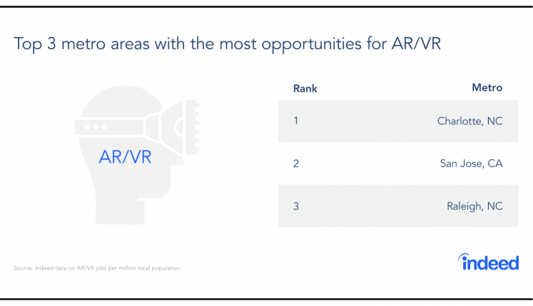 Table featuring the top 3 metro areas with the most opportunities for AR/VR.