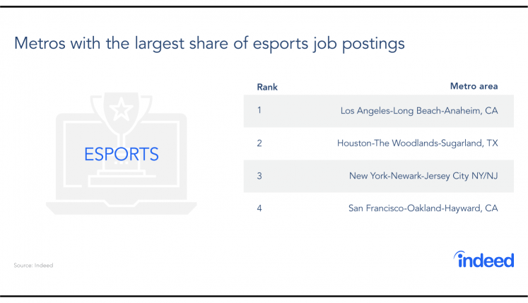 Table featuring the metro areas with the largest share of esports job postings.