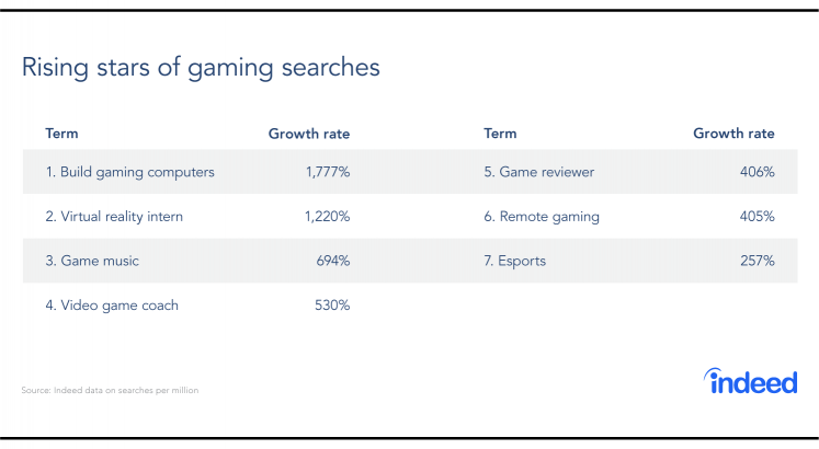 Table featuring the rising stars of gaming search, based on growth rate.