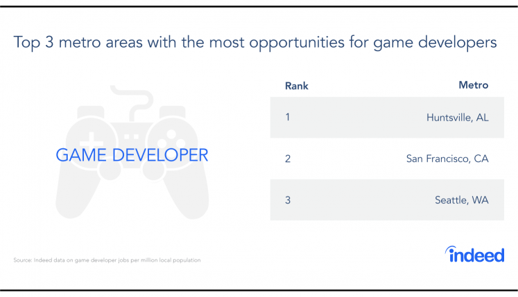 Table featuring the top 3 metro areas with the most opportunities for game developers.