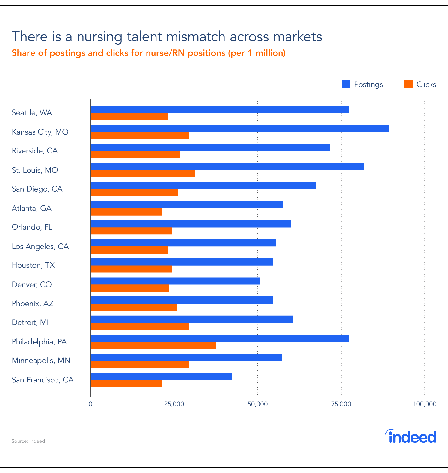 Bar graph showcasing the mismatch between nursing job postings and RN/nurse candidate interest in the top metro areas in 2018.