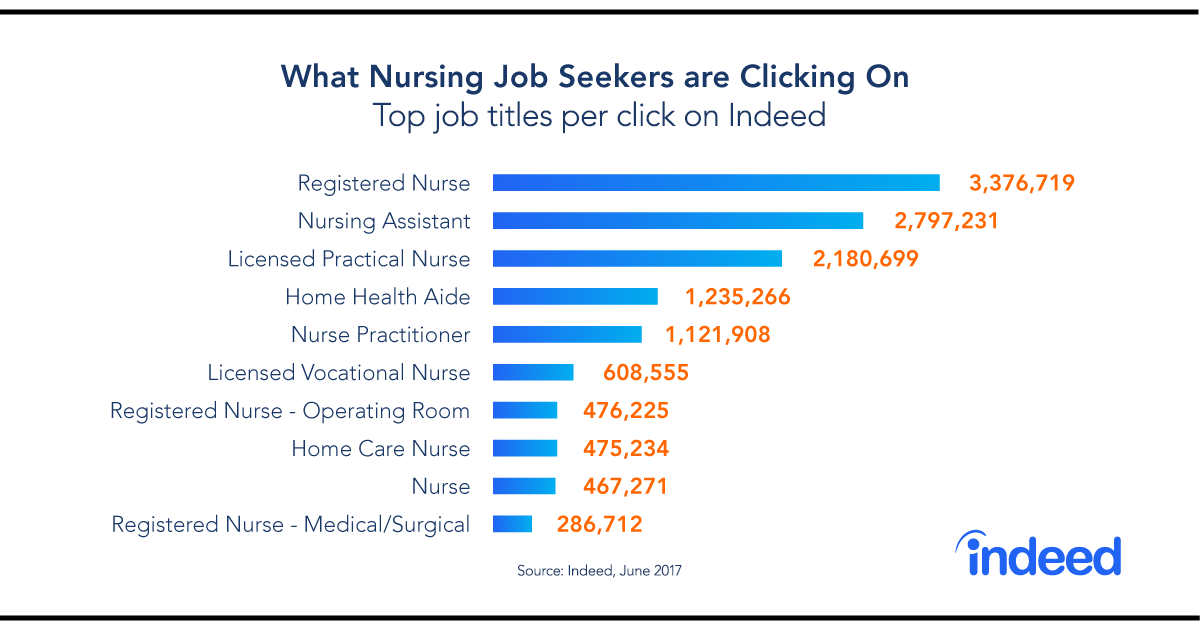 Graph depicting the job titles nursing job seekers are clicking on.