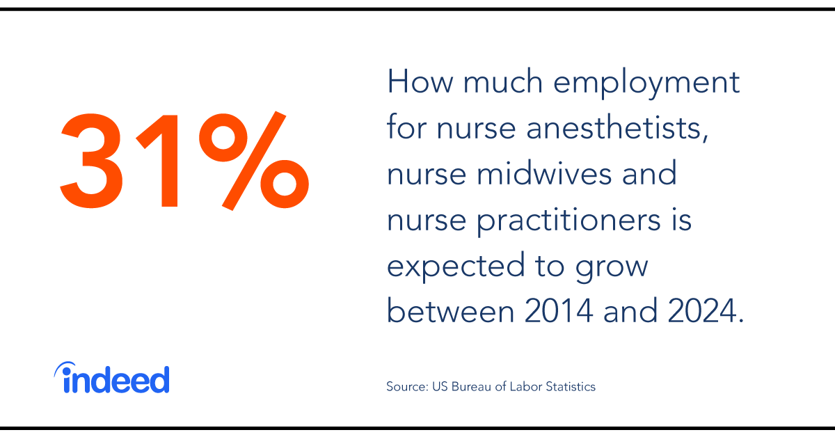 Employment for nurse anesthetists, nurse midwives and nurse practitioners is expected to grow 31% between 2014 and 2024.