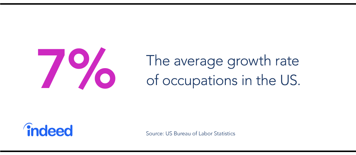 Average growth rate of occupations in the US.