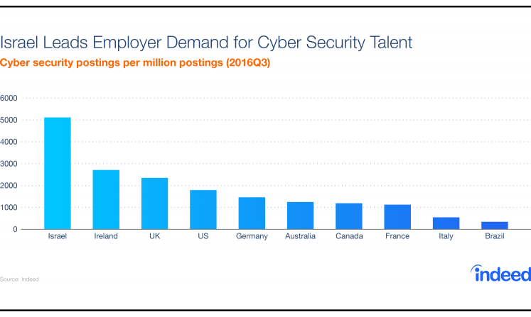 Graph showing that Israel leads employer demand for cybersecurity talent, based on cybersecurity postings per million postings.