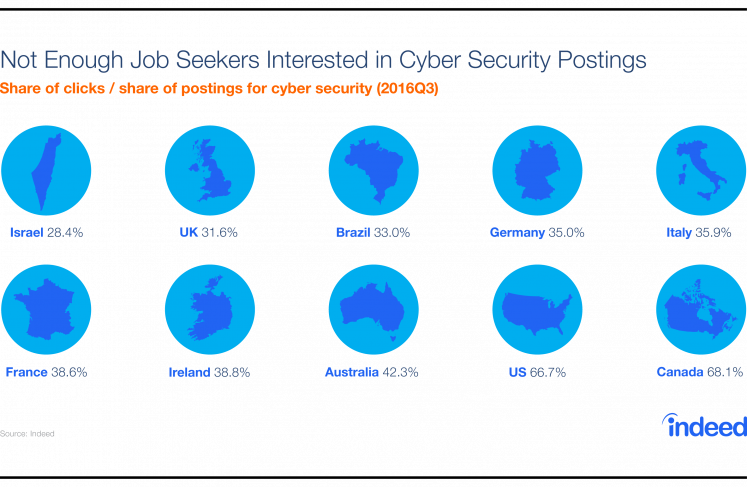 Graphic illustrating the mismatch score between employer demand and job seekers interest in cybersecurity job postings in various countries.