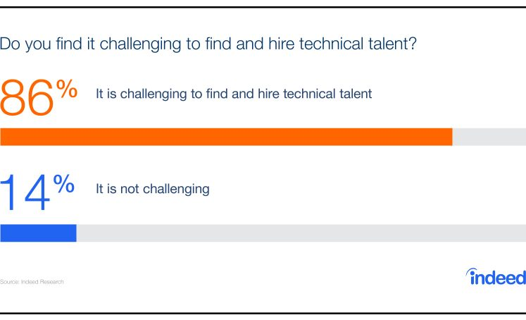 Graph showing that 86% of respondents find it challenging to find and hire technical talent.