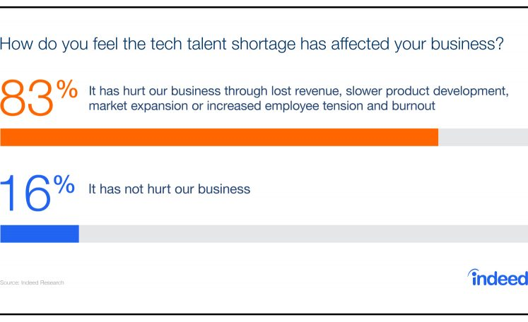 Bar graph showing that 83% find the tech talent shortage has negatively impacted their business.