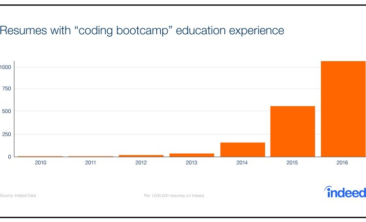 the rise of coding bootcamps