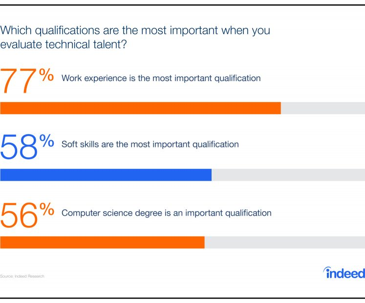 A majority of employers say work experience is the most important qualification to evaluate technical talent.