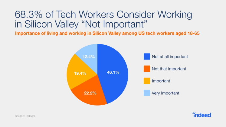 "68.3% of Tech Workers Consider Working in Silicon Valley ""Not Important"""