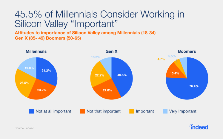 "45.5% of Millennials Consider Working in Silicon Valley ""Important"""