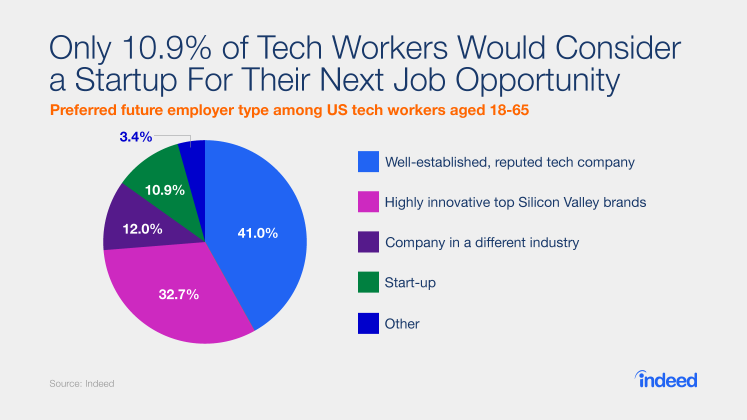 Only 10.9% of Tech Workers Would Consider a Startup For Their Next Job Opportunity