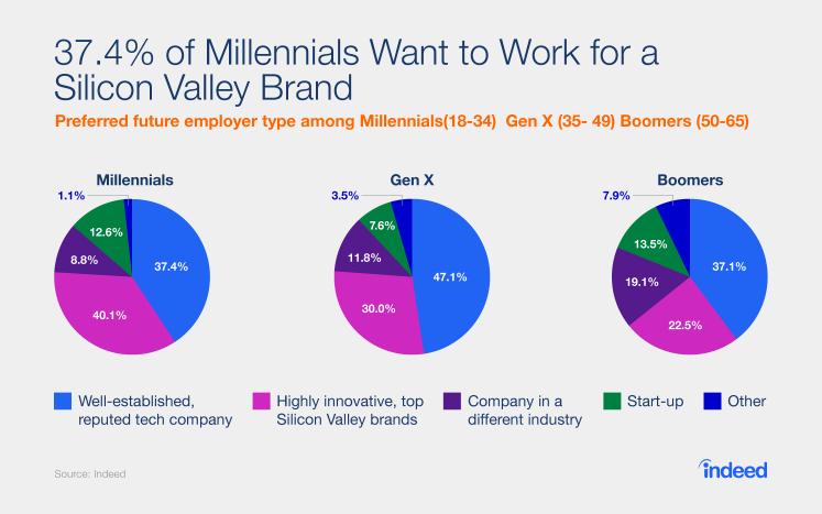 37.4% of Millennials Want to Work for a Silicon Valley Brand