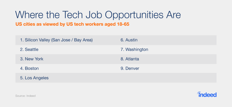 Which cities do tech workers think have the most opportunities?