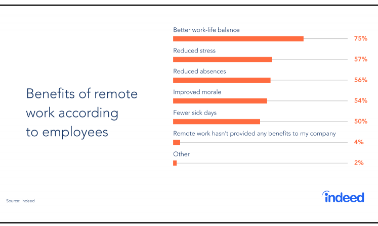 """Bar graph consisting of the top benefits of remote work according to employees, presenting the top benefit as """"Better work-life balance."""""""