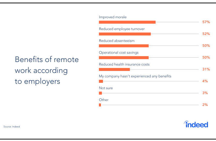 Bar graph consisting of the top benefits of remote work, according to employers.