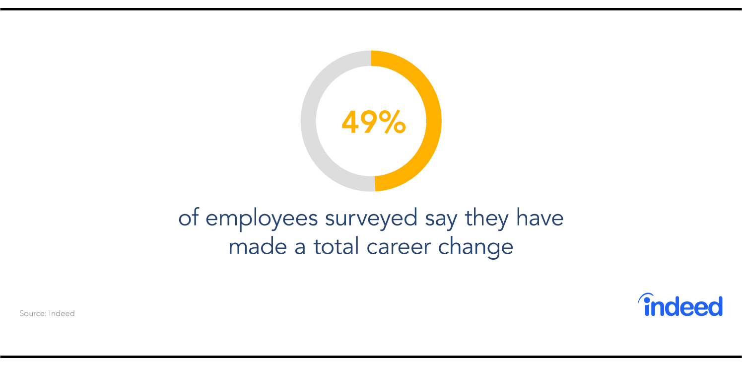 Indeed data cites that 49% of employees surveyed say they have made a total career change.