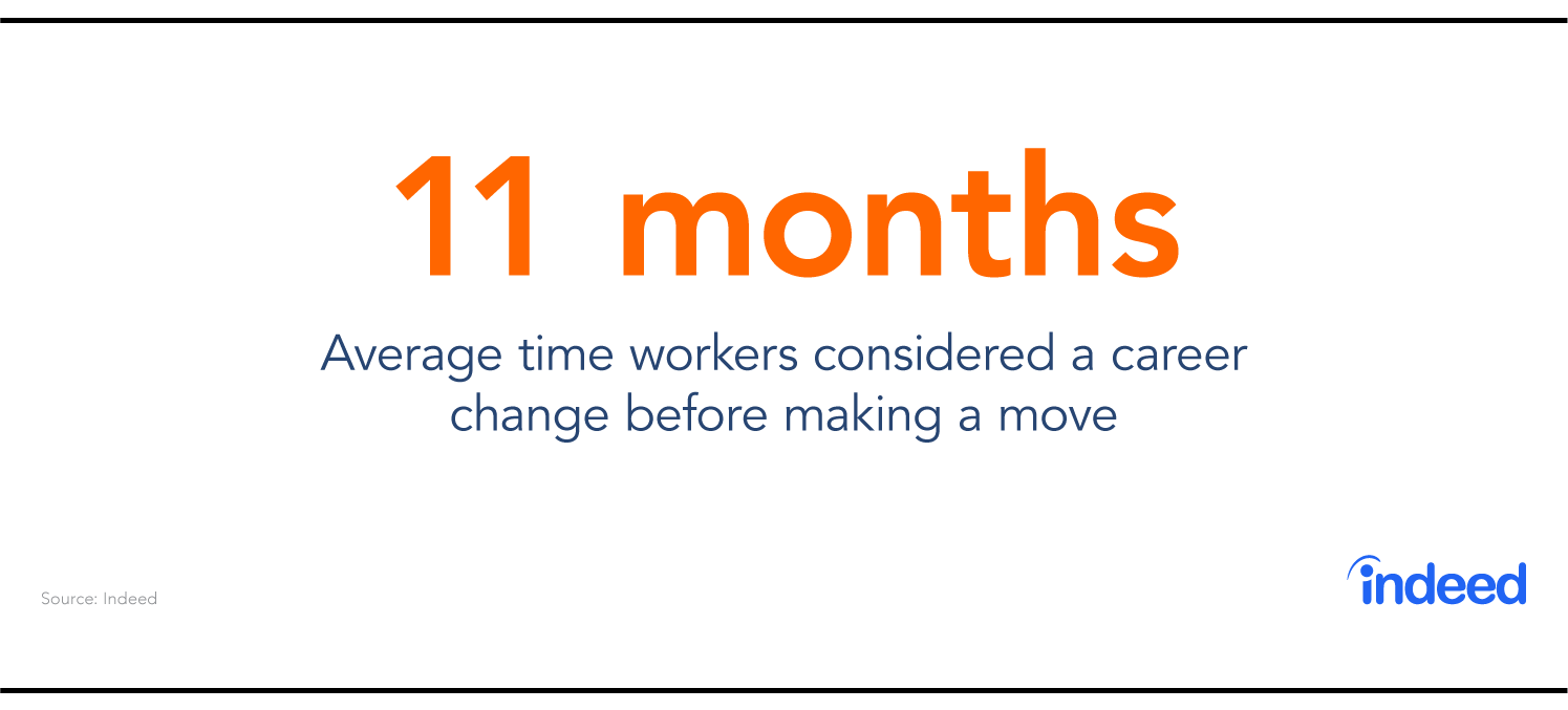 Indeed data cites that 11 months is the average time workers considered a career change before making a move.