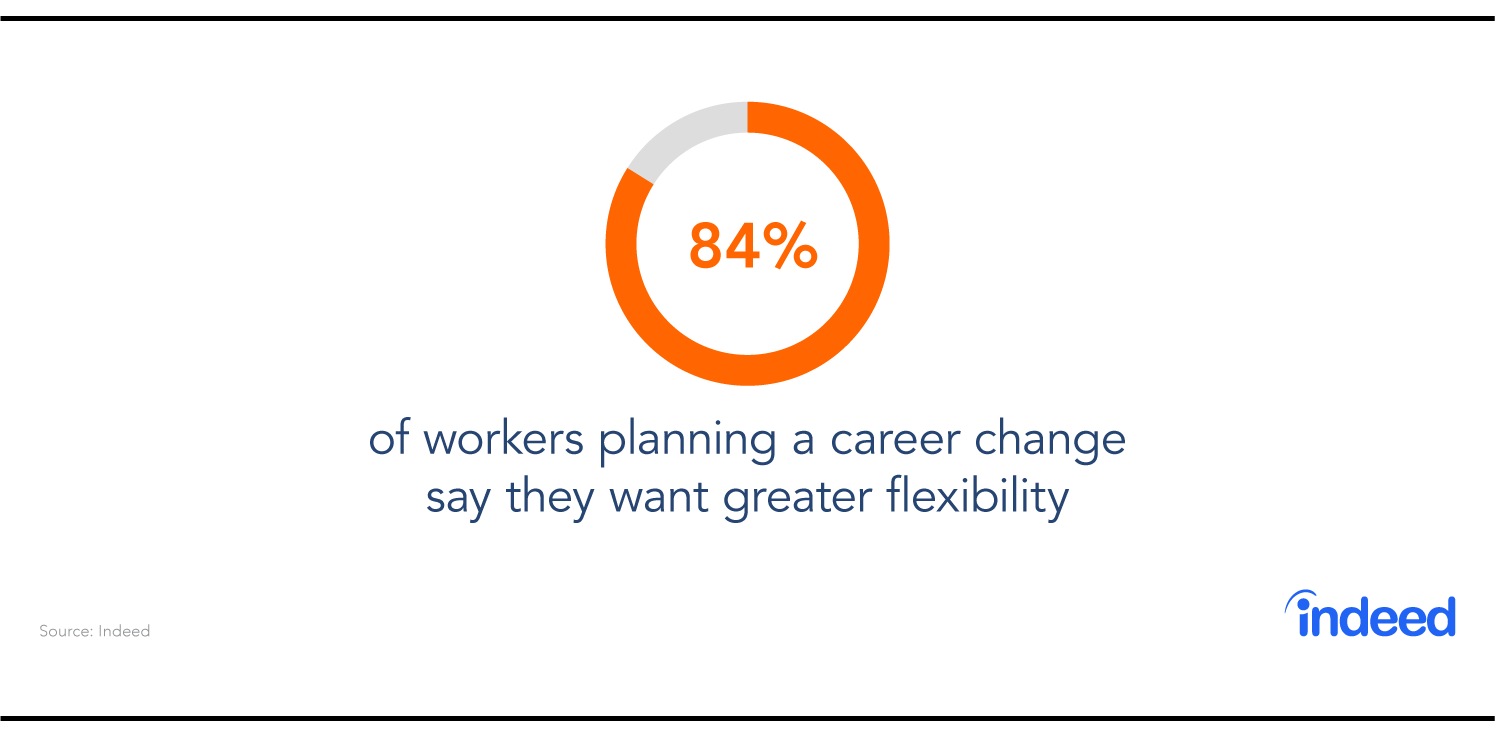 Indeed data cites that 84% of workers planning a career change say they want greater flexibility.