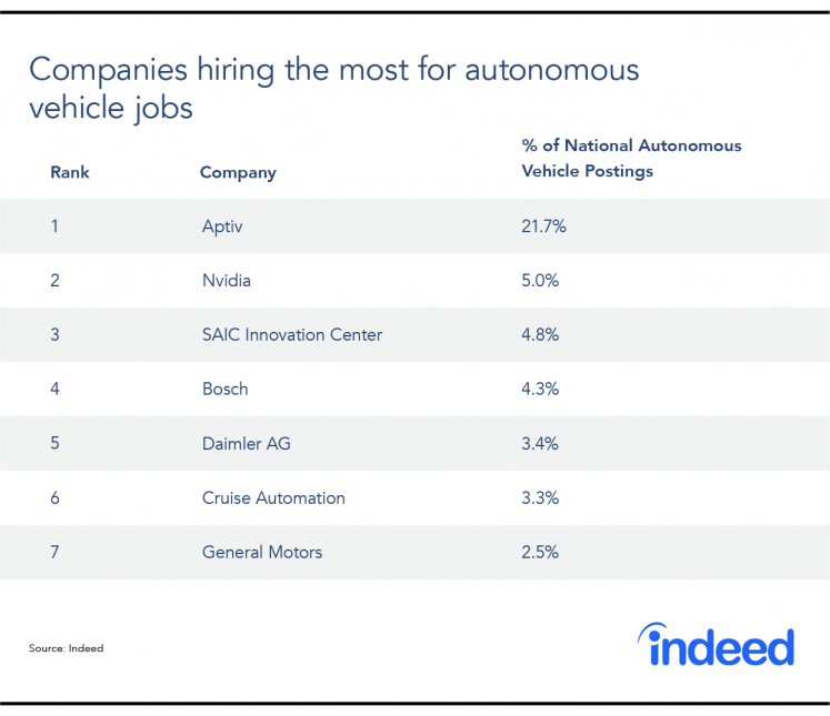 The 7 top-ranked companies hiring the most for autonomous vehicle jobs.