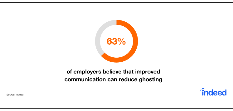 Indeed data cites that 63% of employers believe that improved communication can reduce ghosting.