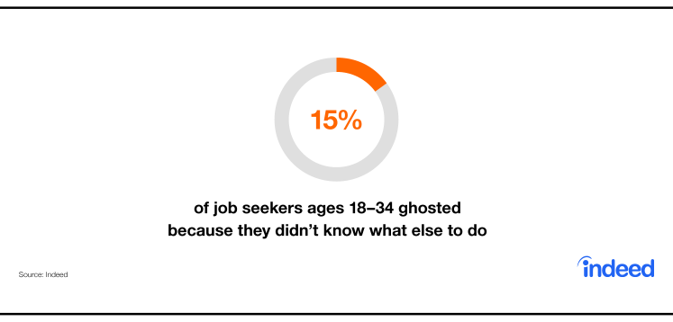Indeed data cites that 15% of job seekers ages 18-34 ghosted because they didn't know what else to do.