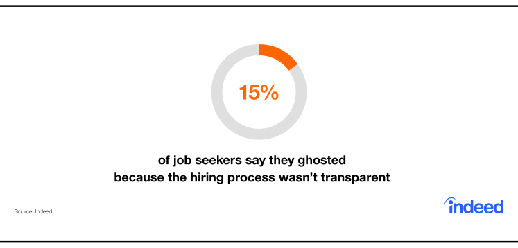 Indeed data cites that 15% of job seekers say they ghosted because the hiring process wasn't transparent.