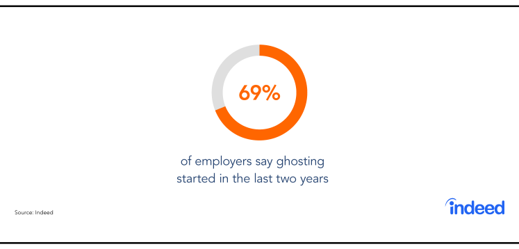 Indeed data cites that 69% of employers say ghosting started in the last two years.