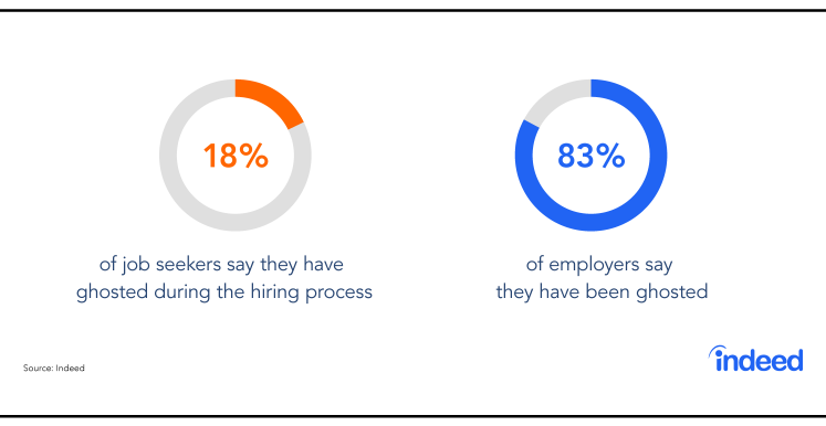 Indeed data cites that 18% of job seekers say they have ghosted during the hiring process and 83% of employers say they have been ghosted.
