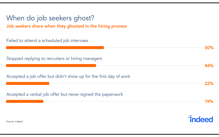 A bar graph showing when job seekers ghost employers in the hiring process.